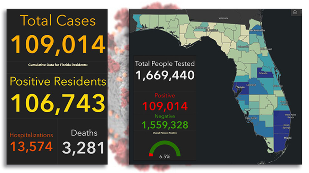 Florida Sets New Record For Covid 19 Cases In One Day Wpec