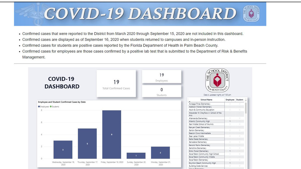Palm Beach County School District Launches Covid 19 Dashboard Wpec